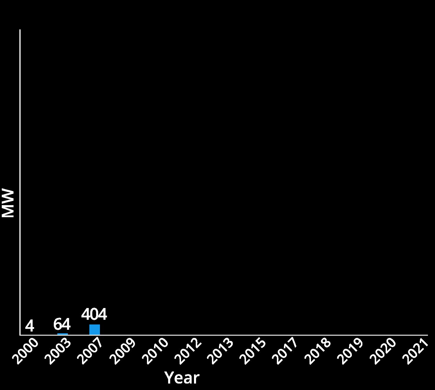 chart01-2007