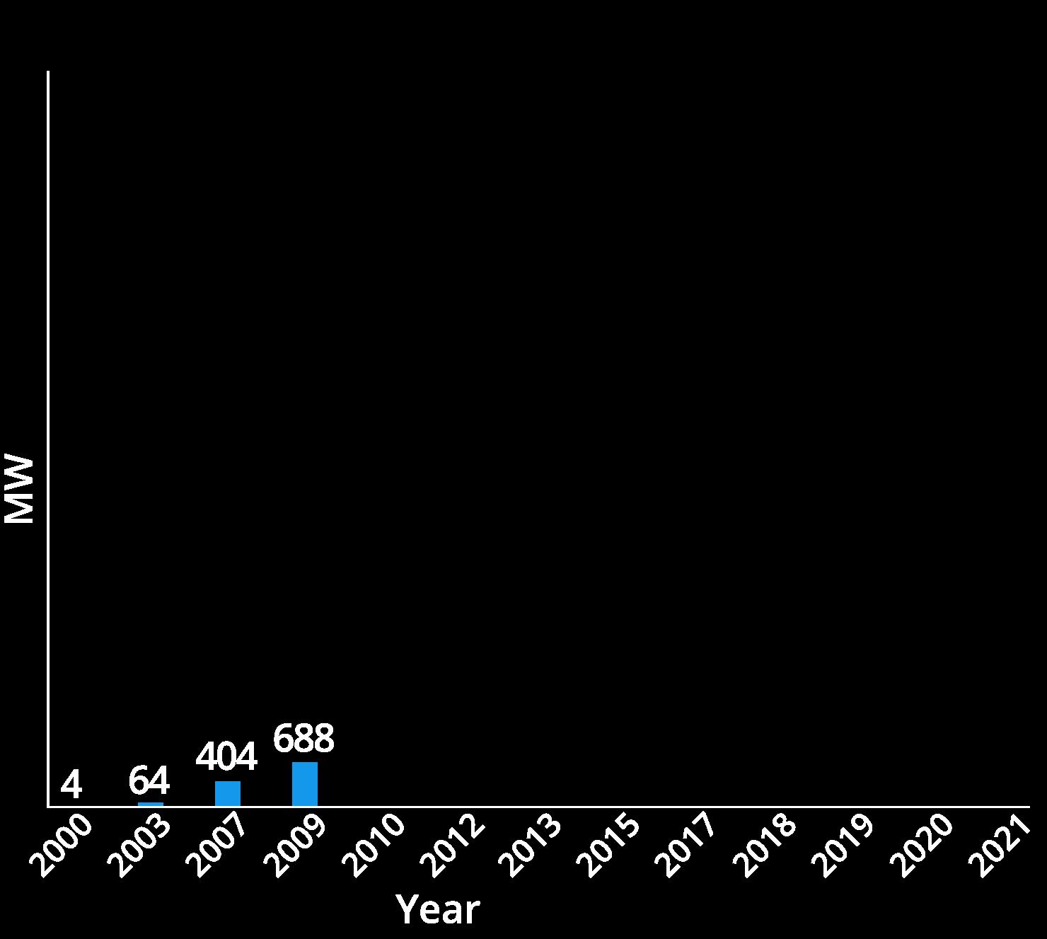 chart01-2009