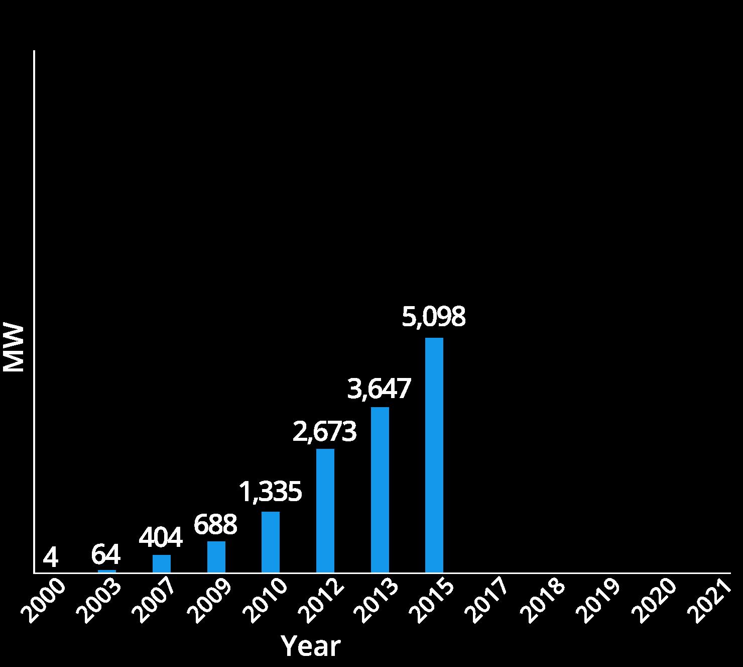 chart01-2015