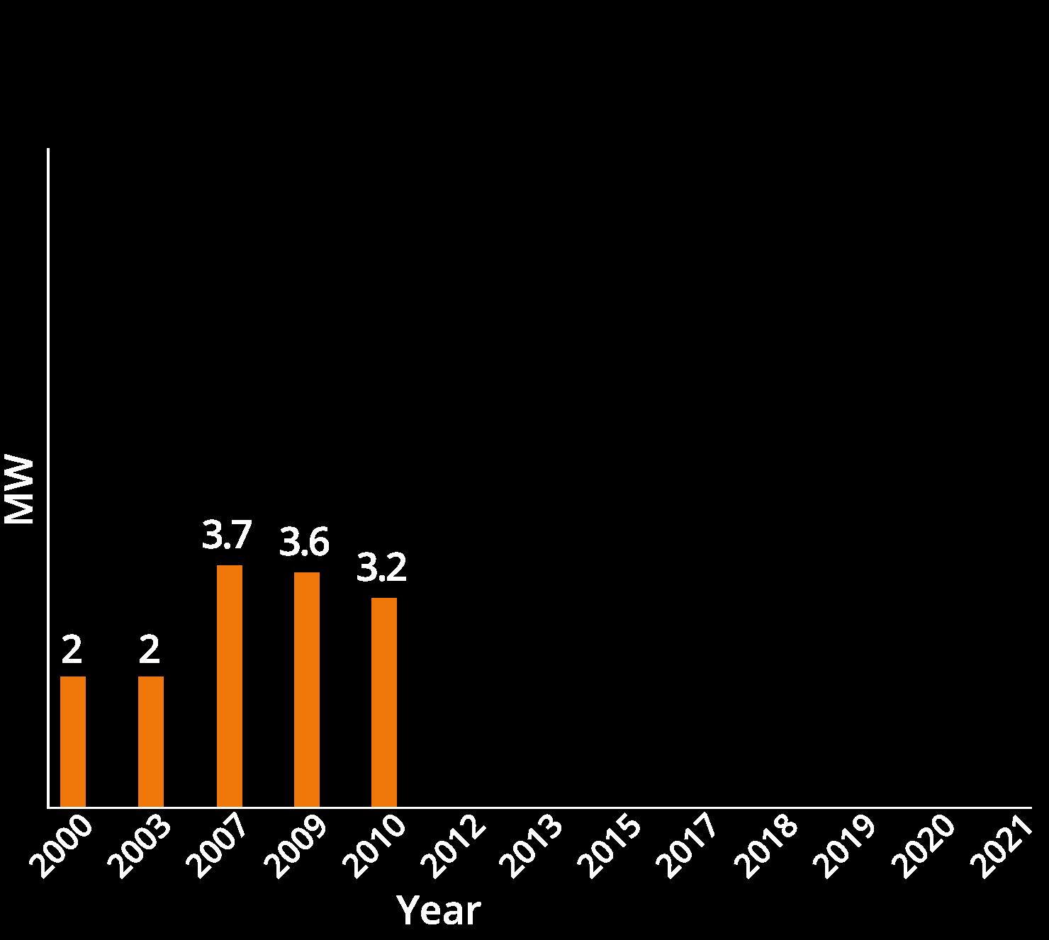 chart02-2010