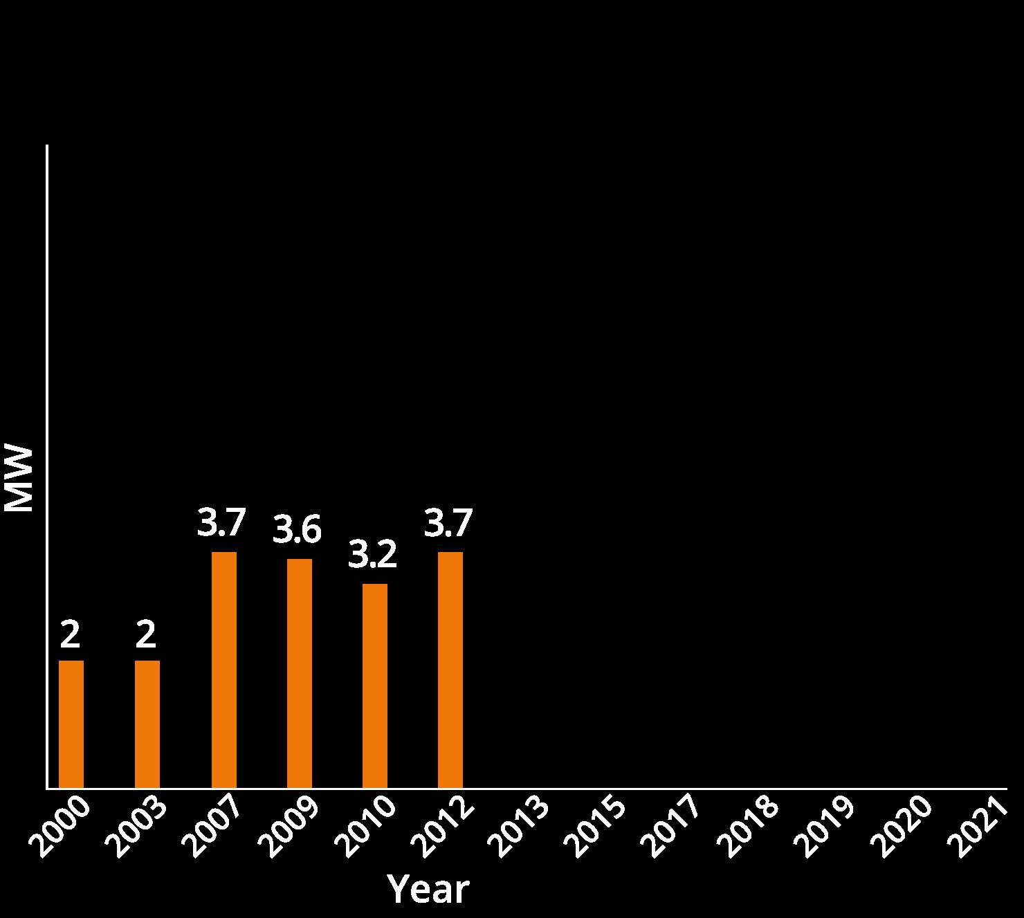 chart02-2012