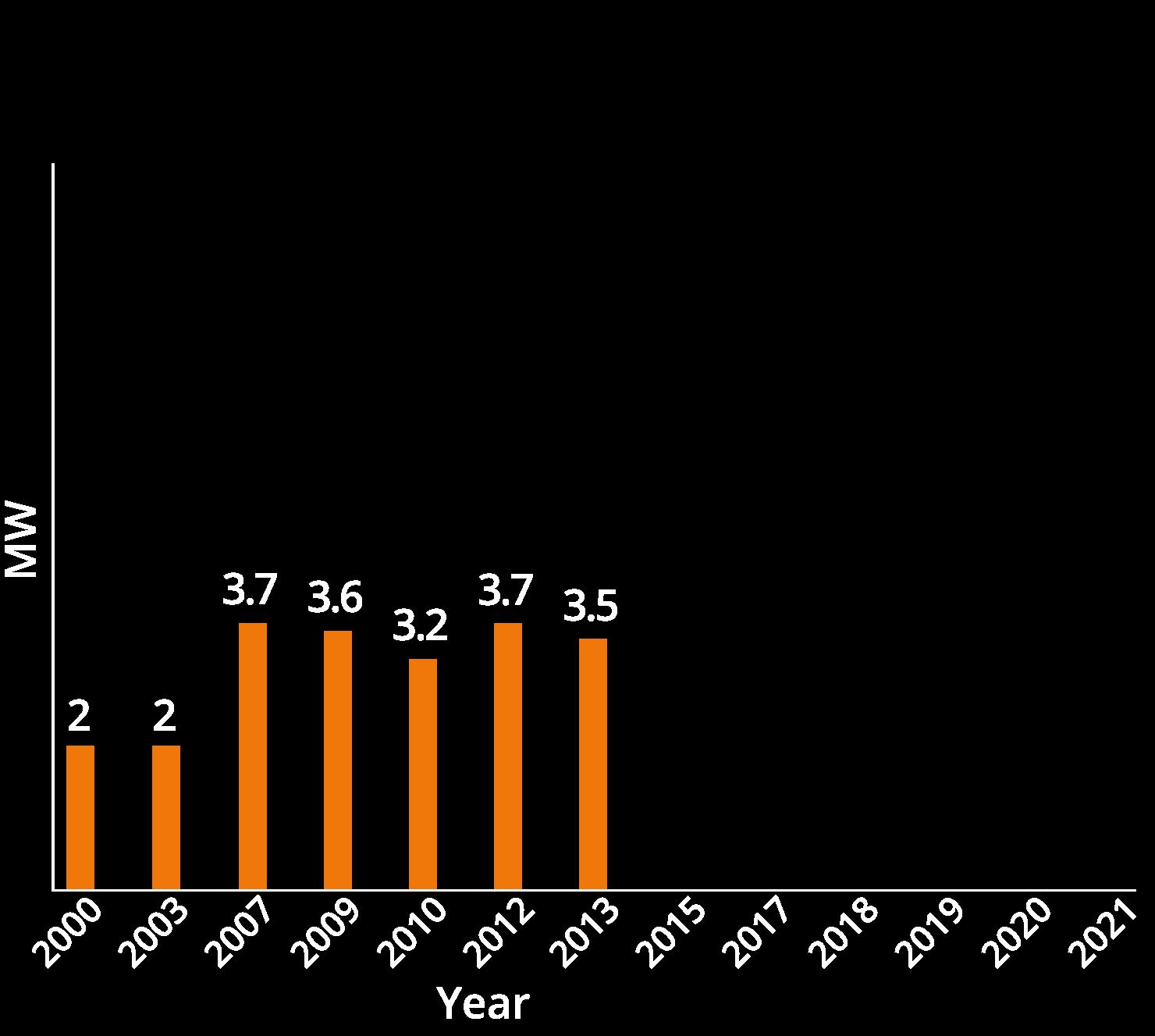 chart02-2013