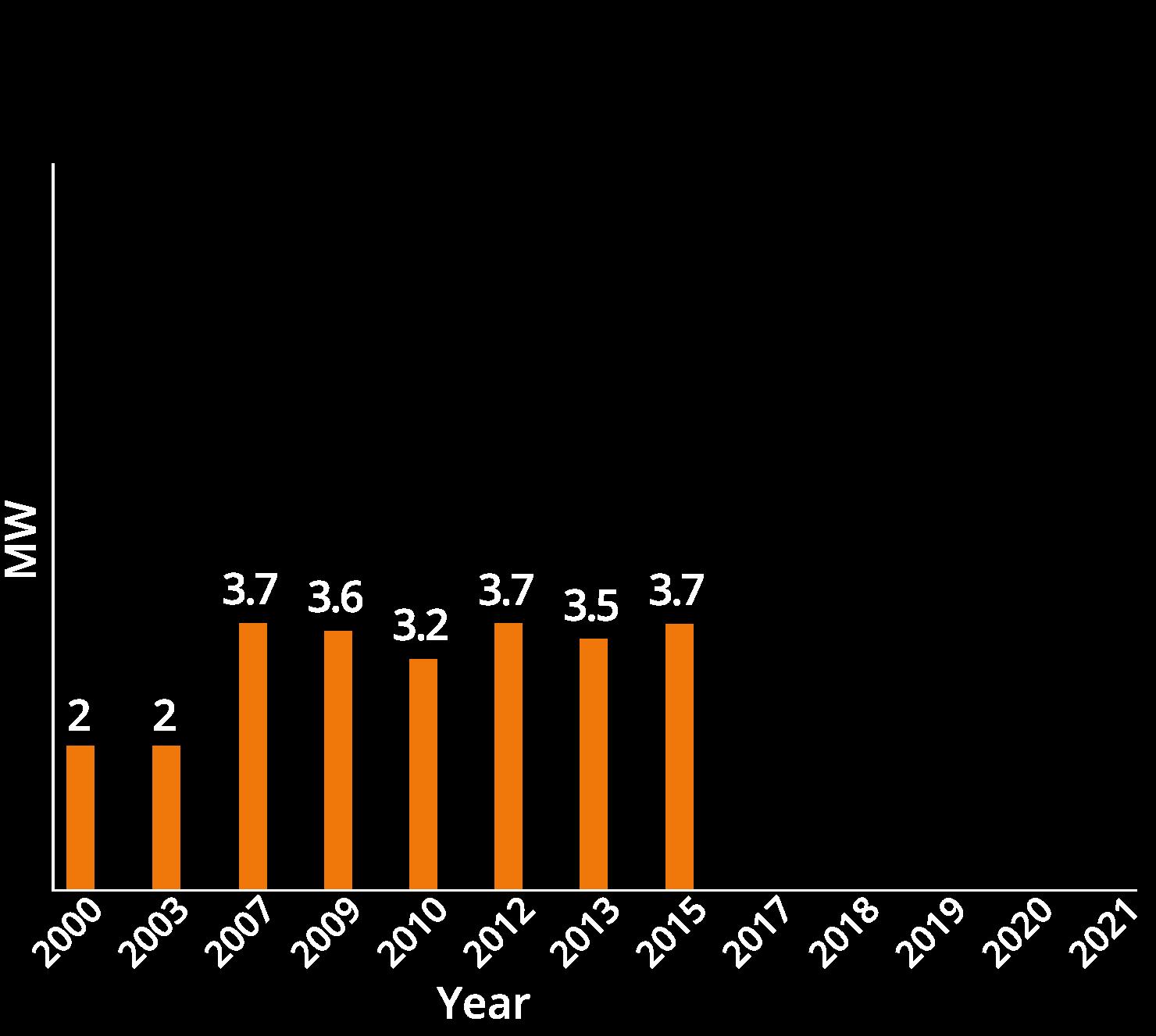 chart02-2015