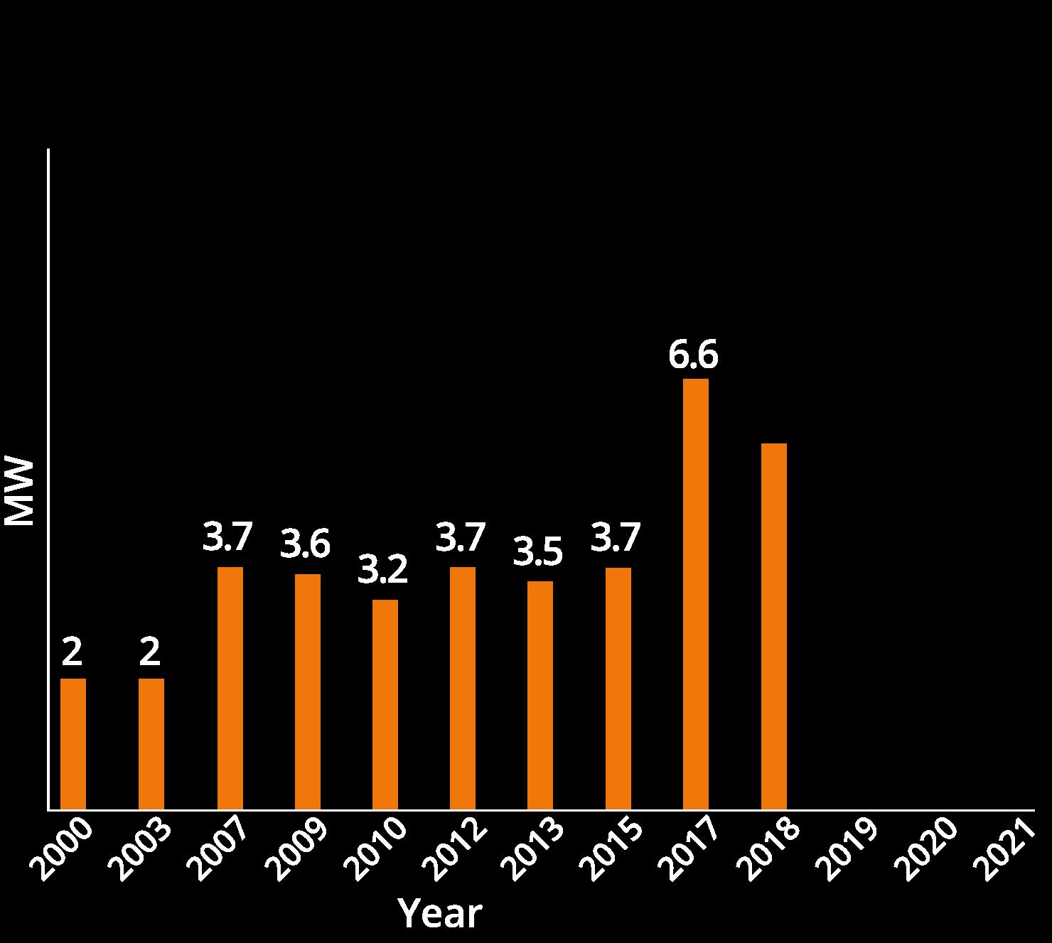 chart02-2017