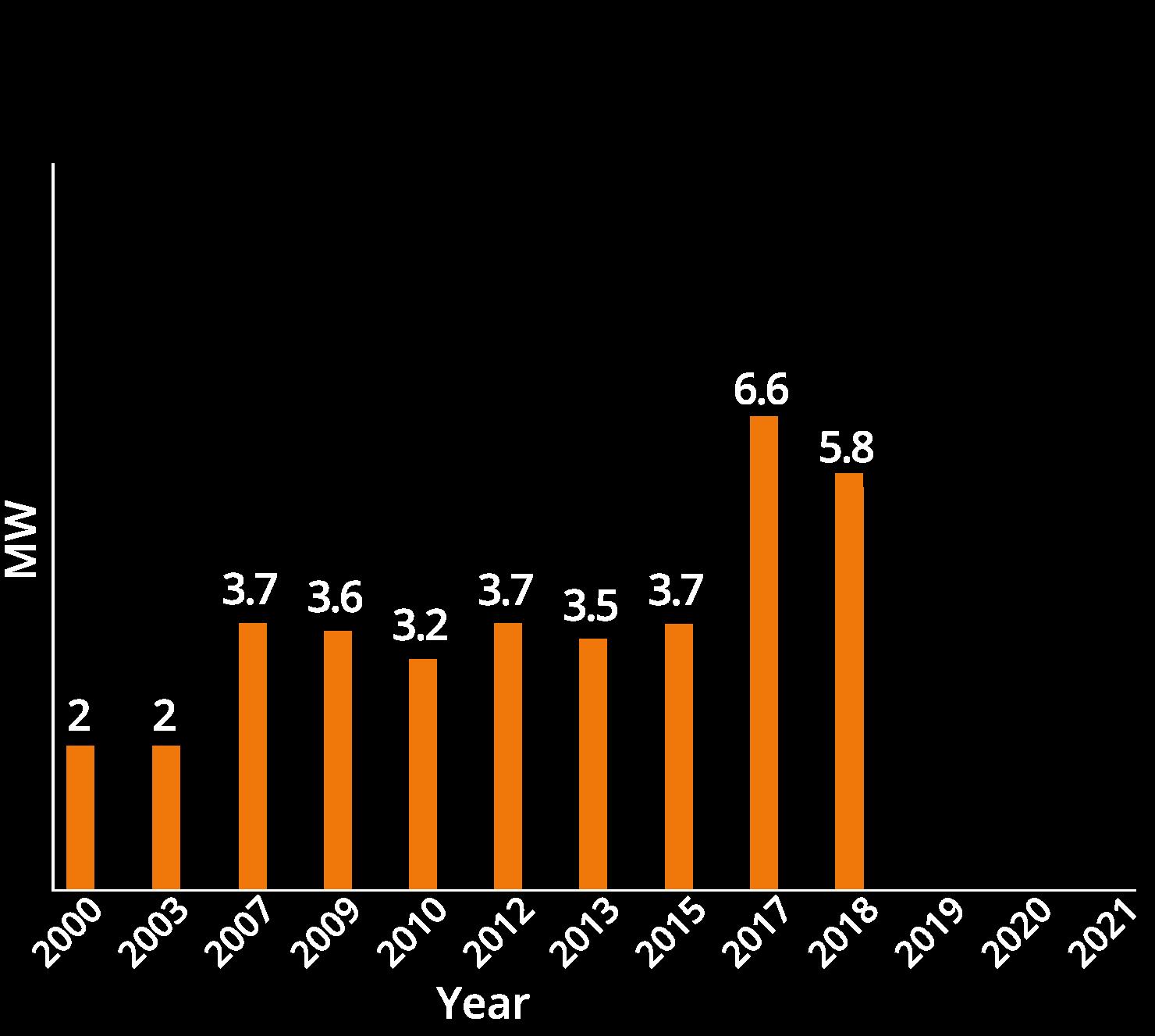 chart02-2018