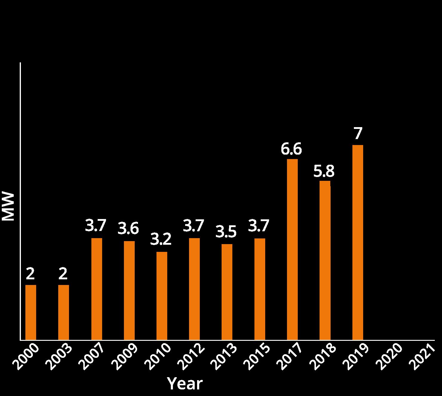 chart02-2019