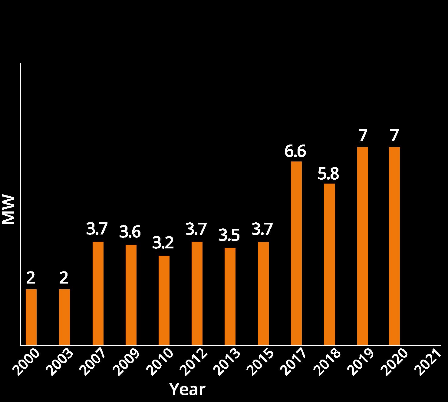 chart02-2020