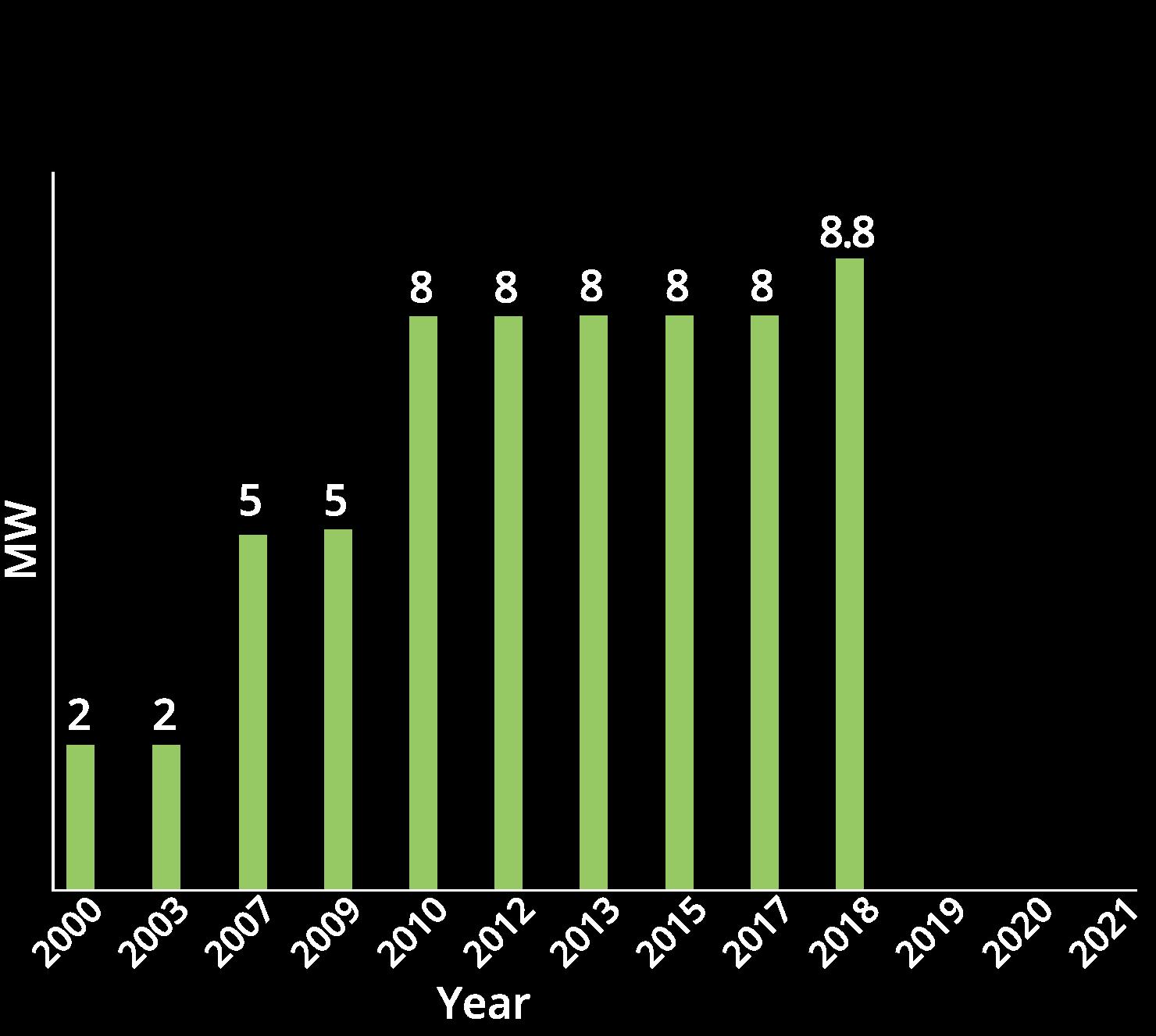 chart03-2018
