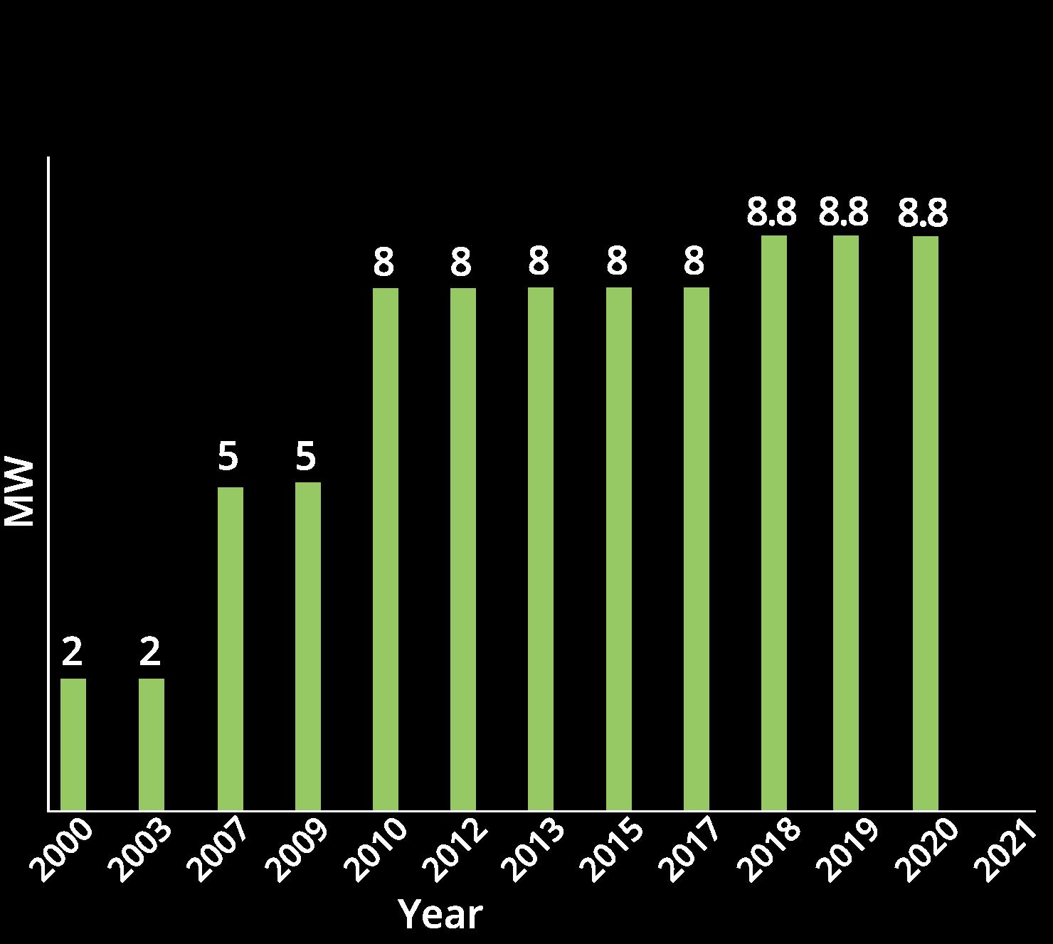 chart03-2020