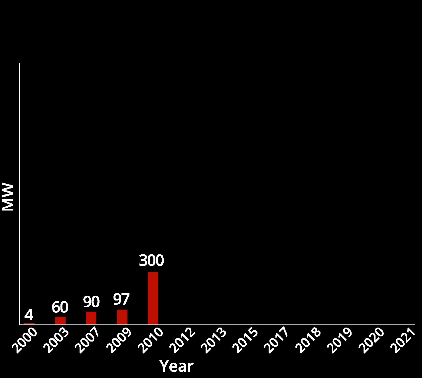 chart05-2010