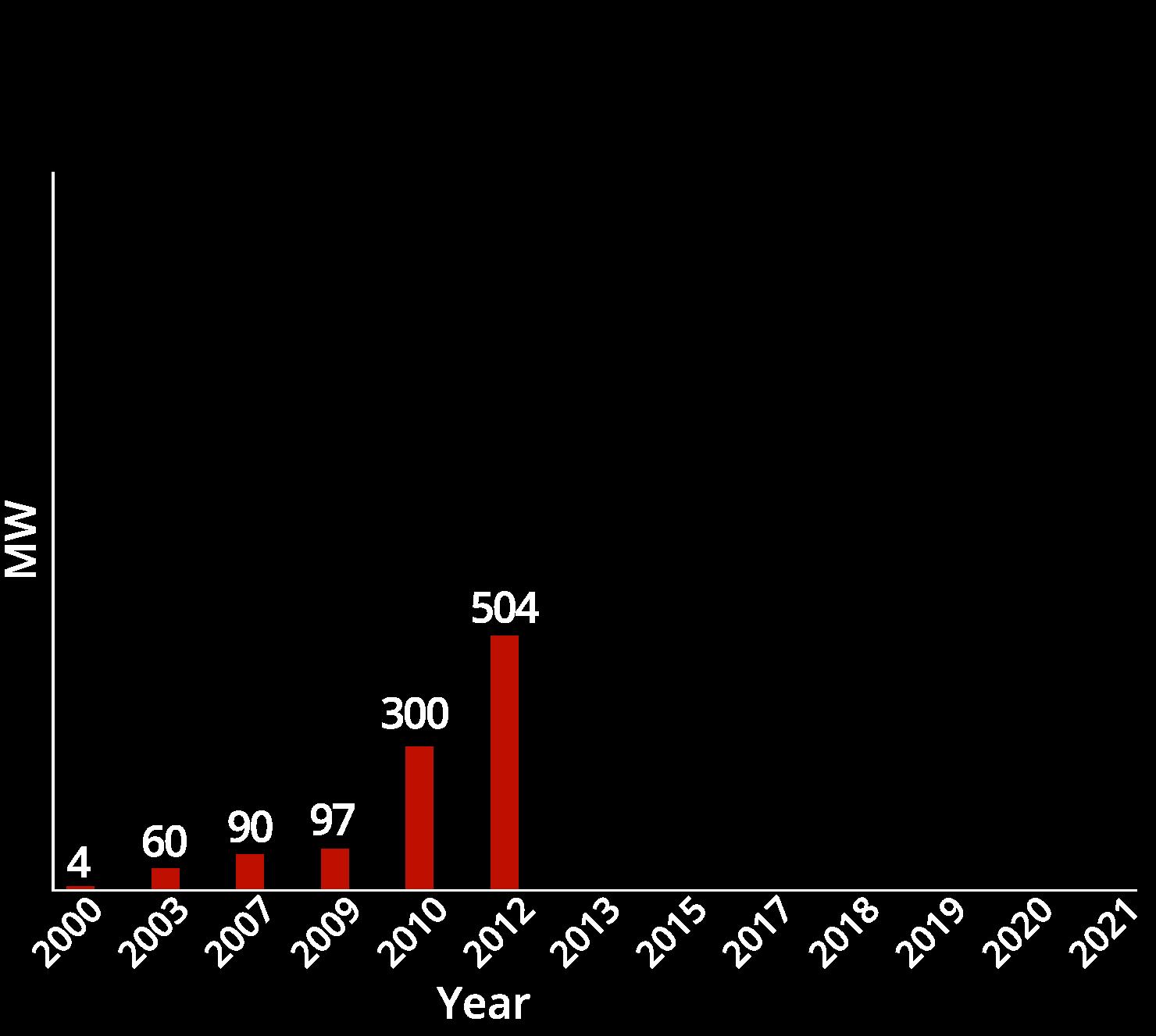 chart05-2012