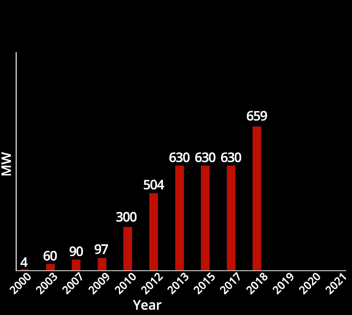 chart05-2018