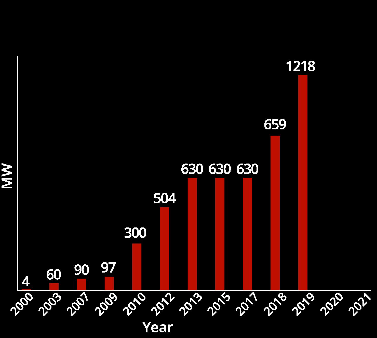 chart05-2019